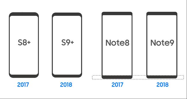So sánh Galaxy Note 9 với S8+, S9+ và Note 8