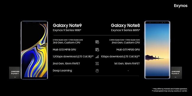 Siêu phẩm Note 9 nâng cấp từ Note 8 - có gì hơn?